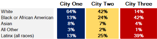 Three Cities by Race